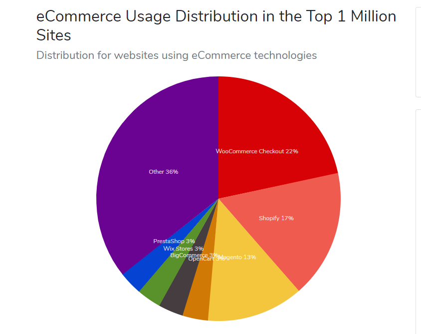 Shopify vs WooCommerce usage