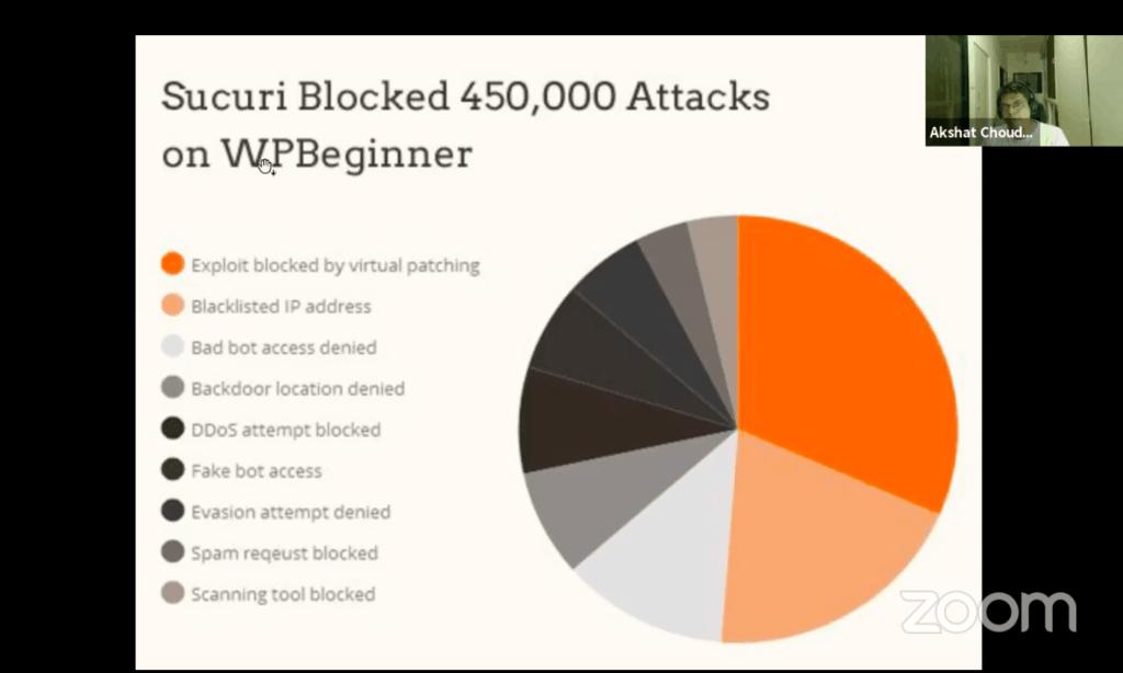 BlogVault Webinar stats